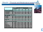 results physical and metallurgical properties
