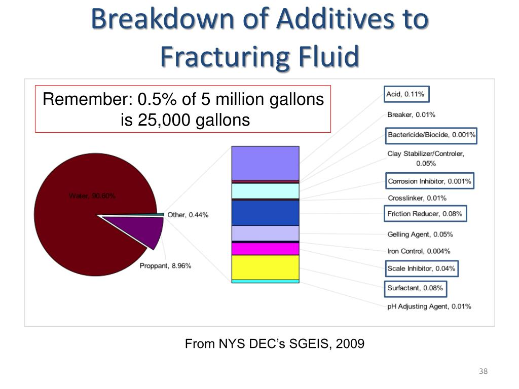 Breakdown of Additives to Fracturing Fluid