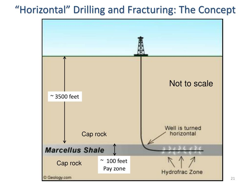 """""""Horizontal"""" Drilling and Fracturing: The Concept"""