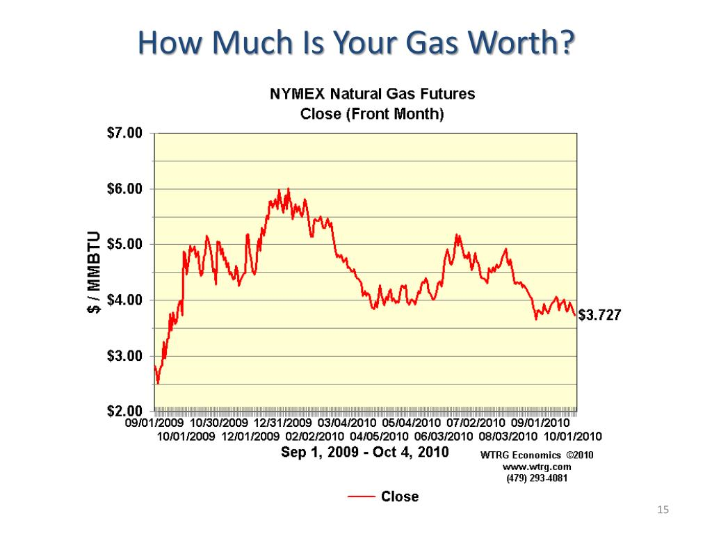 How Much Is Your Gas Worth?