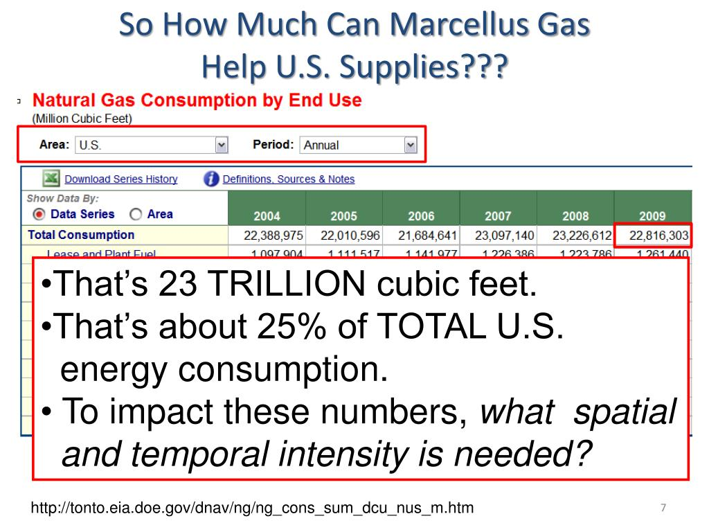 So How Much Can Marcellus Gas