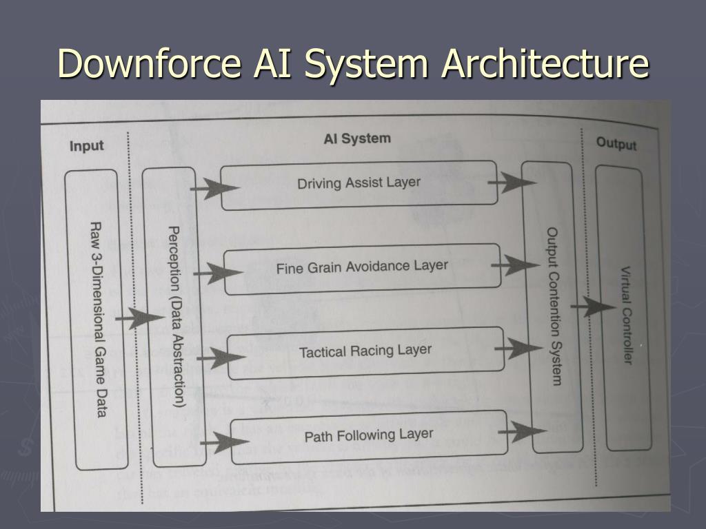 Downforce AI System Architecture