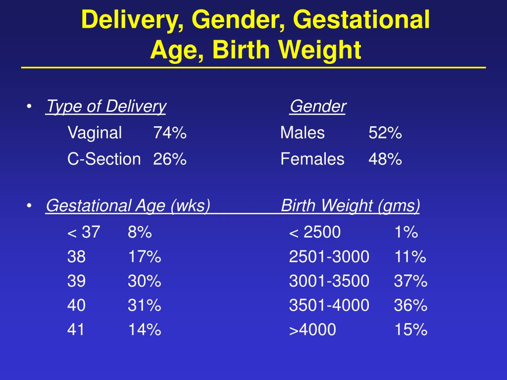 Delivery, Gender, Gestational Age, Birth Weight