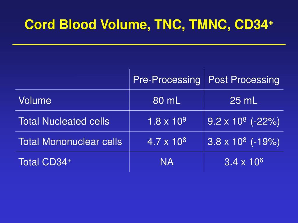 Cord Blood Volume, TNC, TMNC, CD34