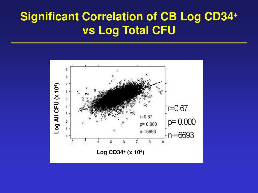Log All CFU (x 10