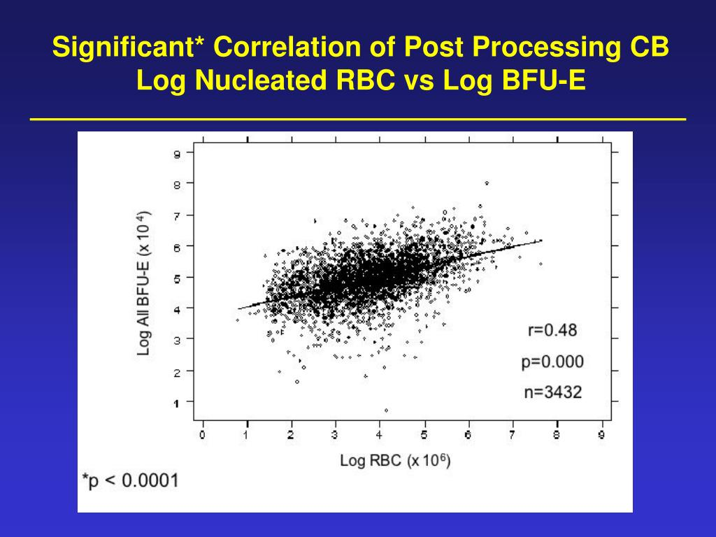 Significant* Correlation of Post Processing CB Log Nucleated RBC vs Log BFU-E