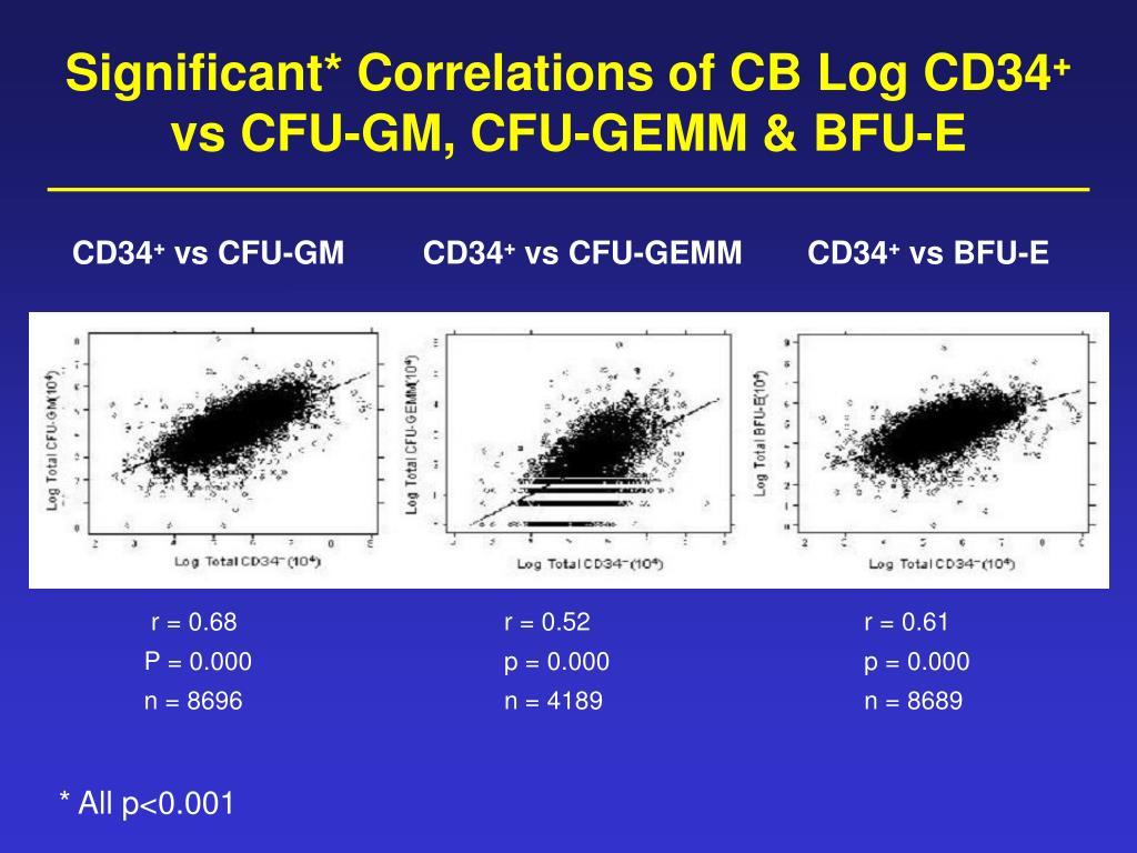 Significant* Correlations of CB Log CD34