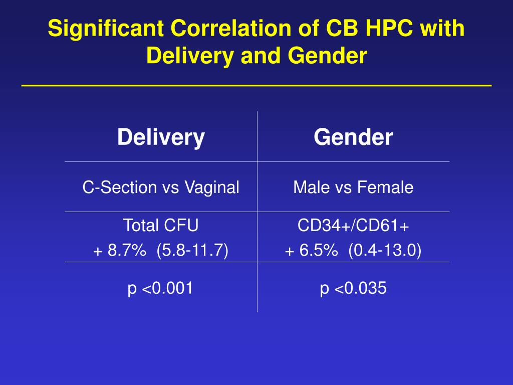 Significant Correlation of CB HPC with Delivery and Gender