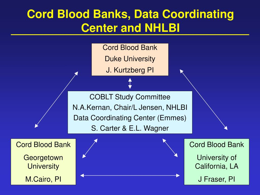 Cord Blood Banks, Data Coordinating Center and NHLBI