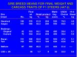 sire breed means for final weight and carcass traits of f1 steers 447 d