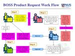 boss product request work flow