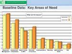 baseline data key areas of need