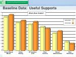 baseline data useful supports
