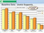 baseline data useful supports25