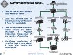 battery recycling cycle