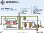 lead smelting