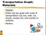 transportation graph materials