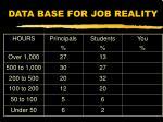 data base for job reality