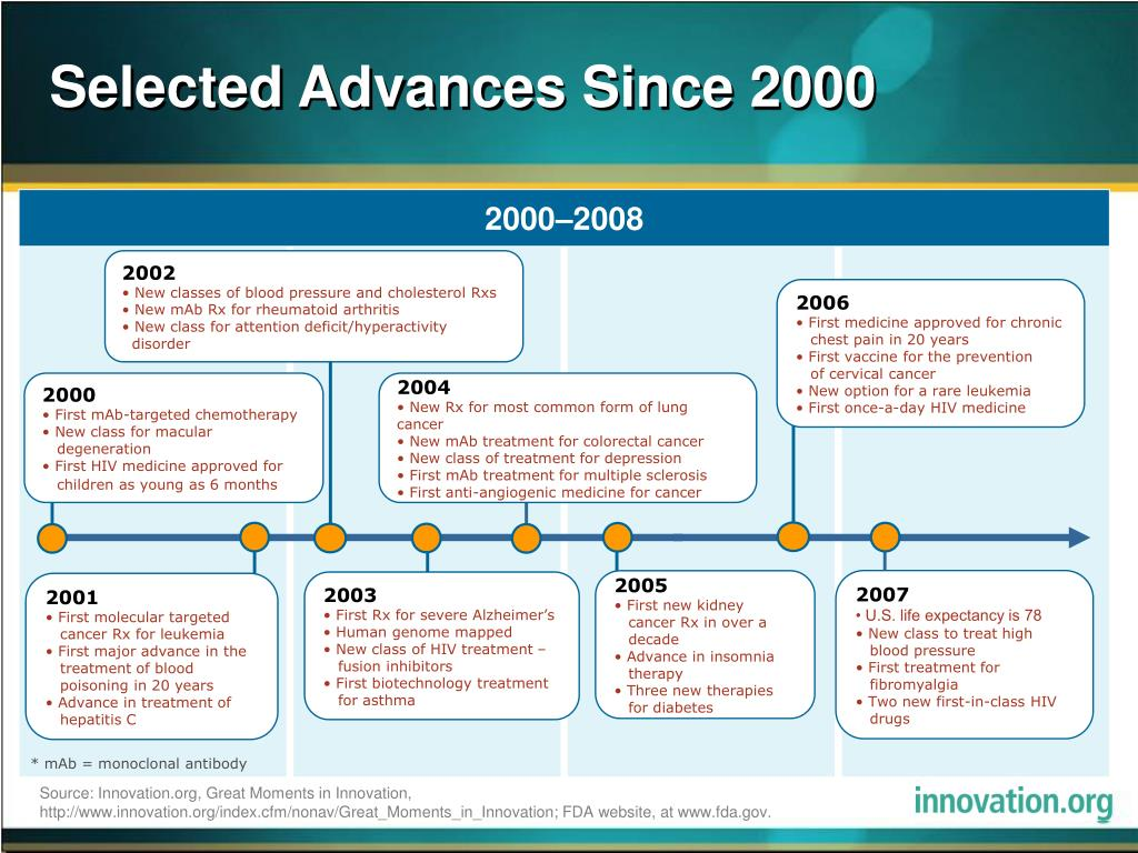 selected advances since 2000 l.
