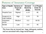 patterns of insurance coverage