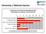 university v national injuries