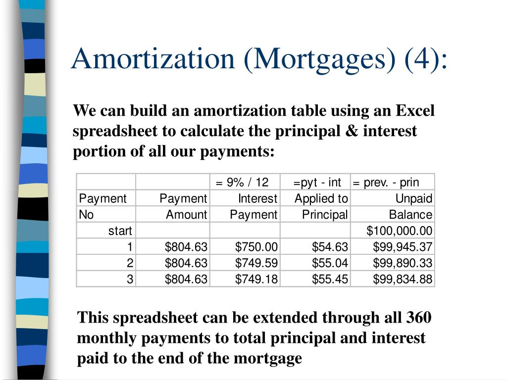 Amortization (Mortgages) (4):