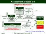 assessment process 2 4