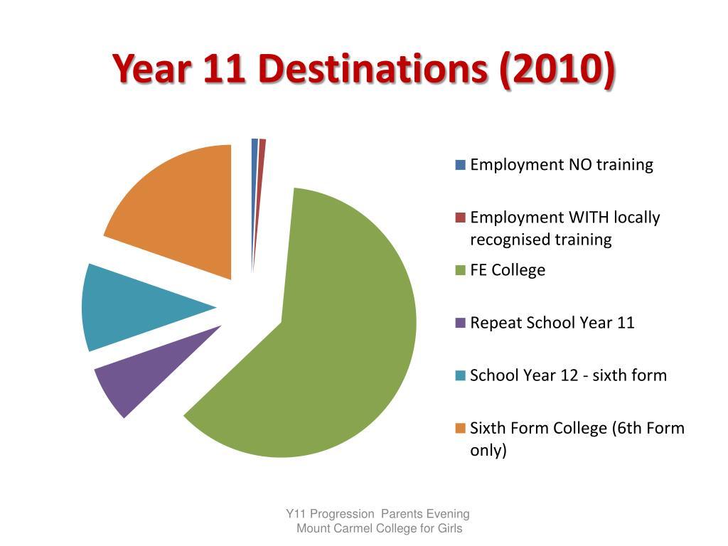 Year 11 Destinations (2010)