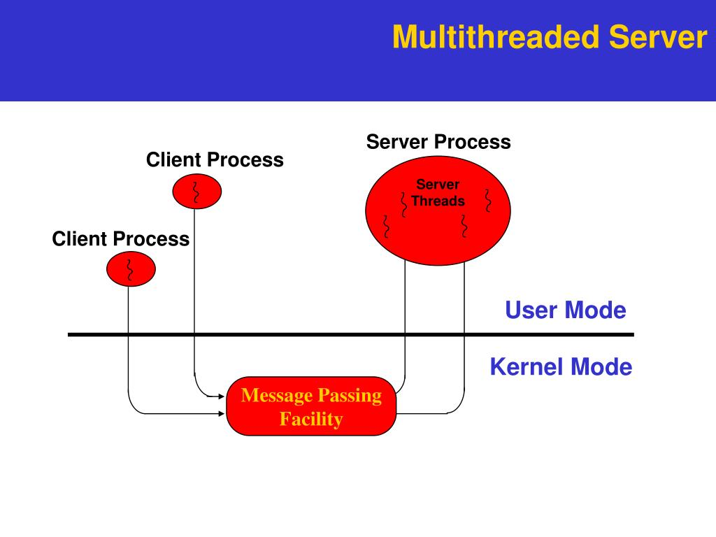 Multithreaded Server