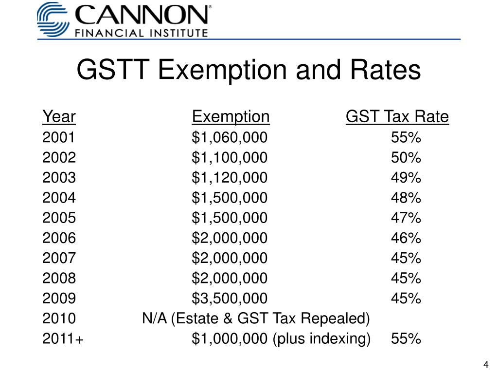 GSTT Exemption and Rates