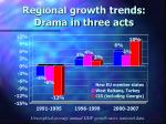 regional growth trends drama in three acts
