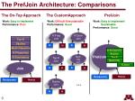 the prefjoin architecture comparisons