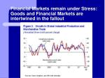 financial markets remain under stress goods and financial markets are intertwined in the fallout