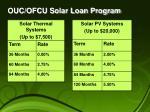 ouc ofcu solar loan program