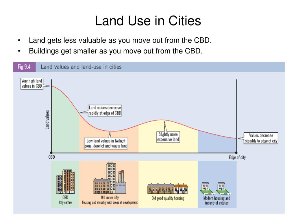 Land Use in Cities
