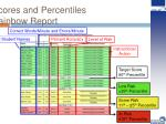 scores and percentiles rainbow report
