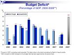 budget deficit percentage of gdp 2000 2009