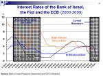 interest rates of the bank of israel the fed and the ecb 2000 2009