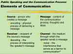 public speaking and the communication process elements of communication