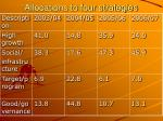 allocations to four strategies