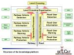structure of the knowledge platform