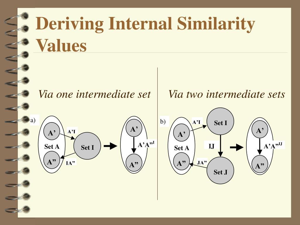 Deriving Internal Similarity Values