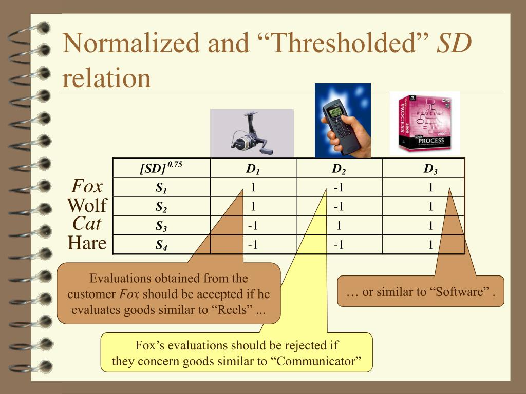 """Normalized and """"Thresholded"""""""