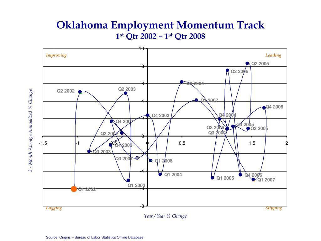 oklahoma employment momentum track 1 st qtr 2002 1 st qtr 2008 l.