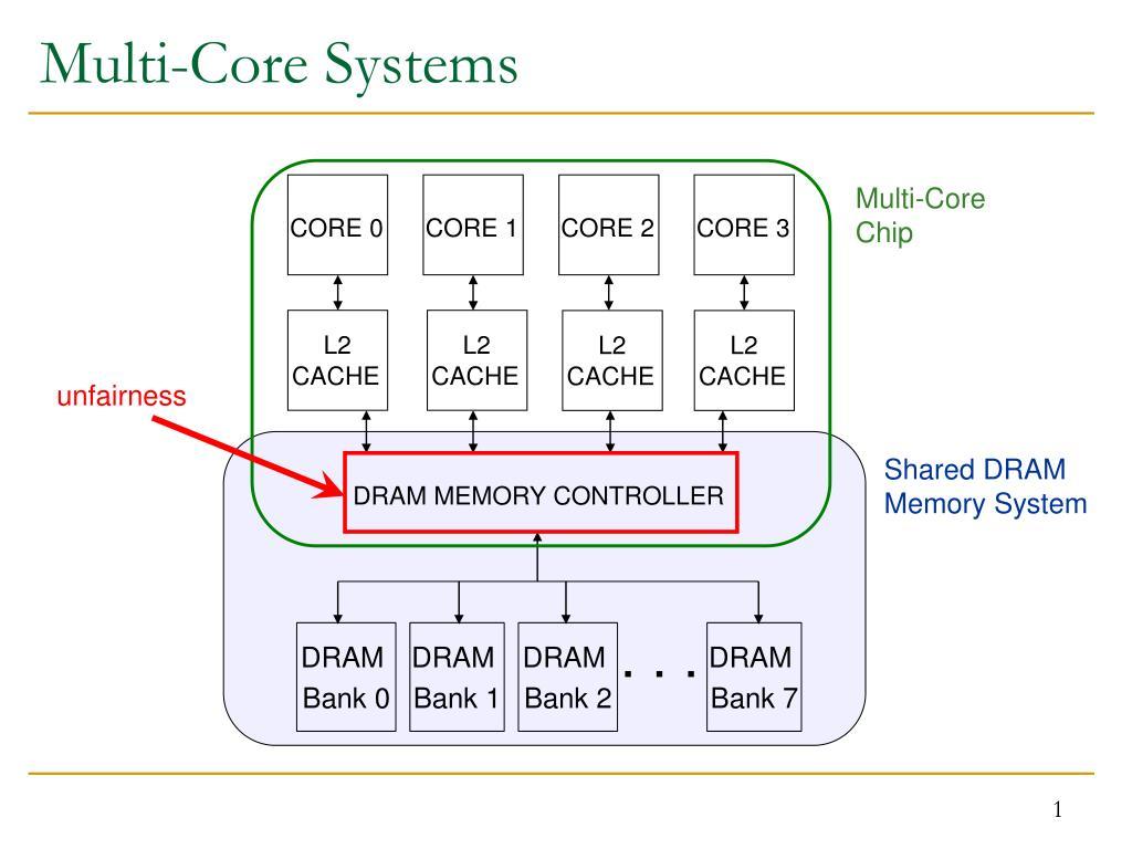 multi core systems l.