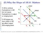 f why the slope of sras matters