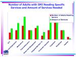 number of adults with smi needing specific services and amount of services needed