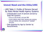 unmet need and the digs urs3