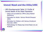 unmet need and the digs urs4