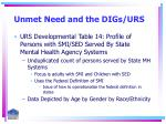 unmet need and the digs urs5